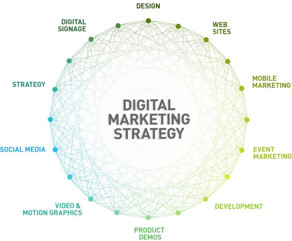 Digital Marketing Experts Delhi NCR IndiaServicesEverything ElseWest DelhiVikas Puri